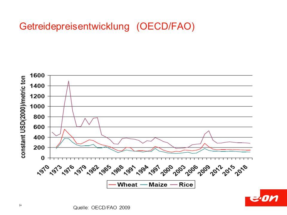 Getreidepreisentwicklung (OECD/FAO)