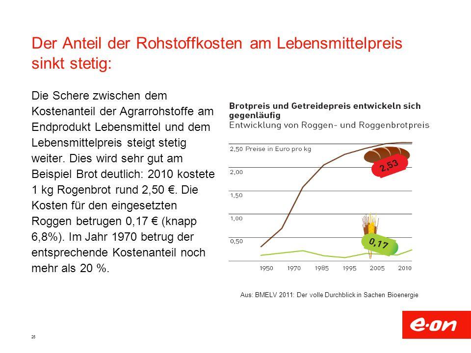 Der Anteil der Rohstoffkosten am Lebensmittelpreis sinkt stetig: