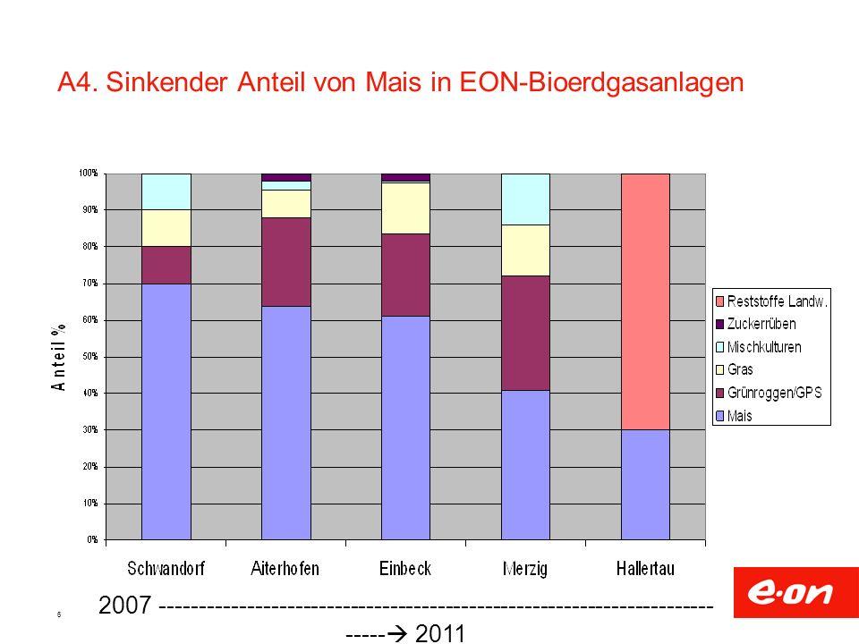 A4. Sinkender Anteil von Mais in EON-Bioerdgasanlagen