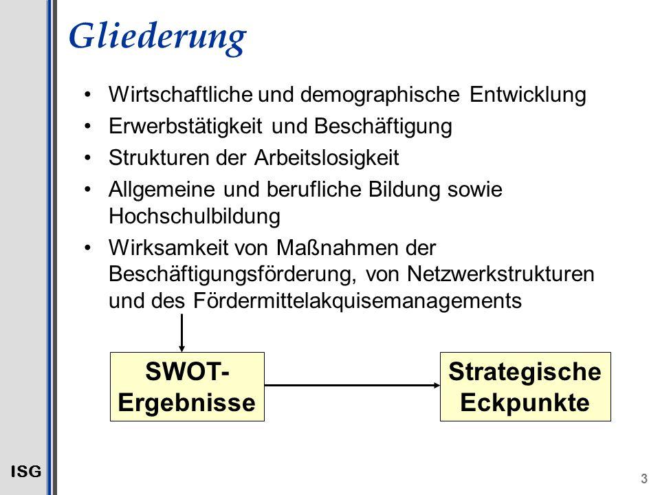 Strategische Eckpunkte