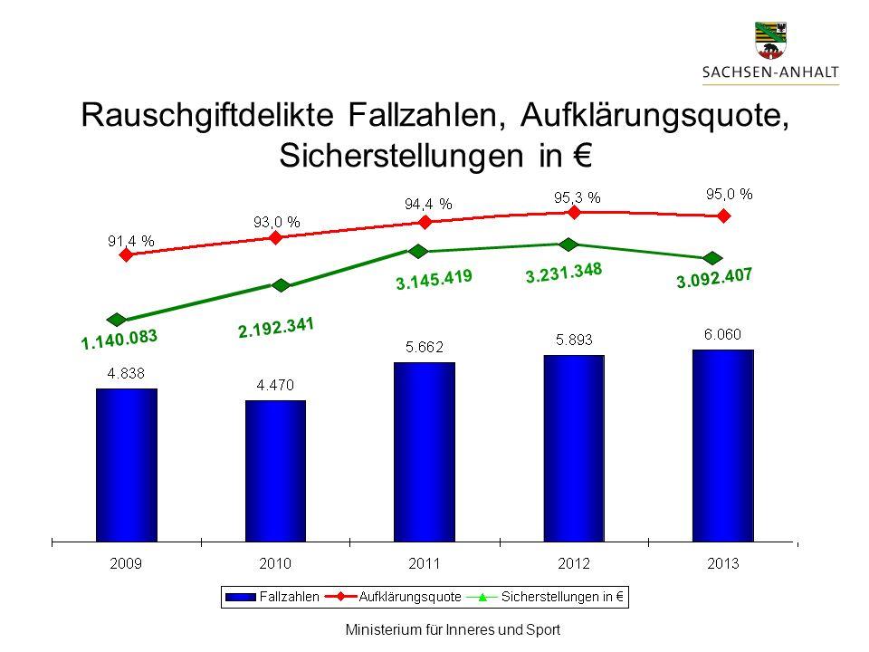Rauschgiftdelikte Fallzahlen, Aufklärungsquote, Sicherstellungen in €