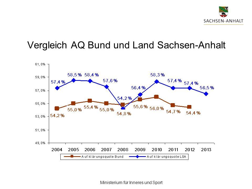 Vergleich AQ Bund und Land Sachsen-Anhalt