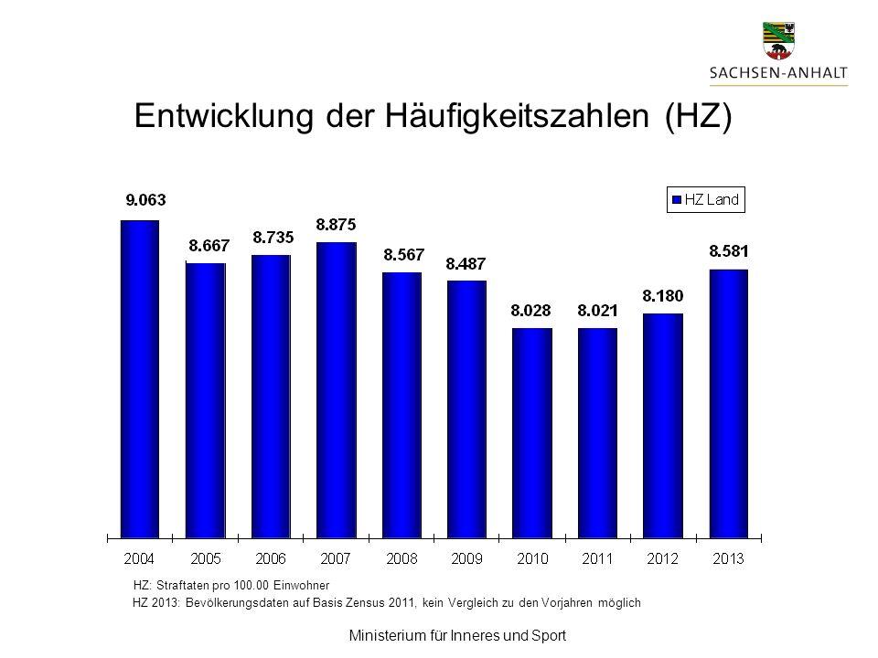 Entwicklung der Häufigkeitszahlen (HZ)
