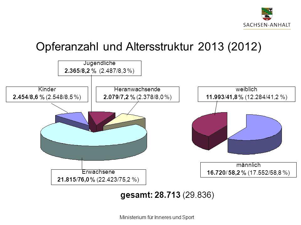 Opferanzahl und Altersstruktur 2013 (2012)