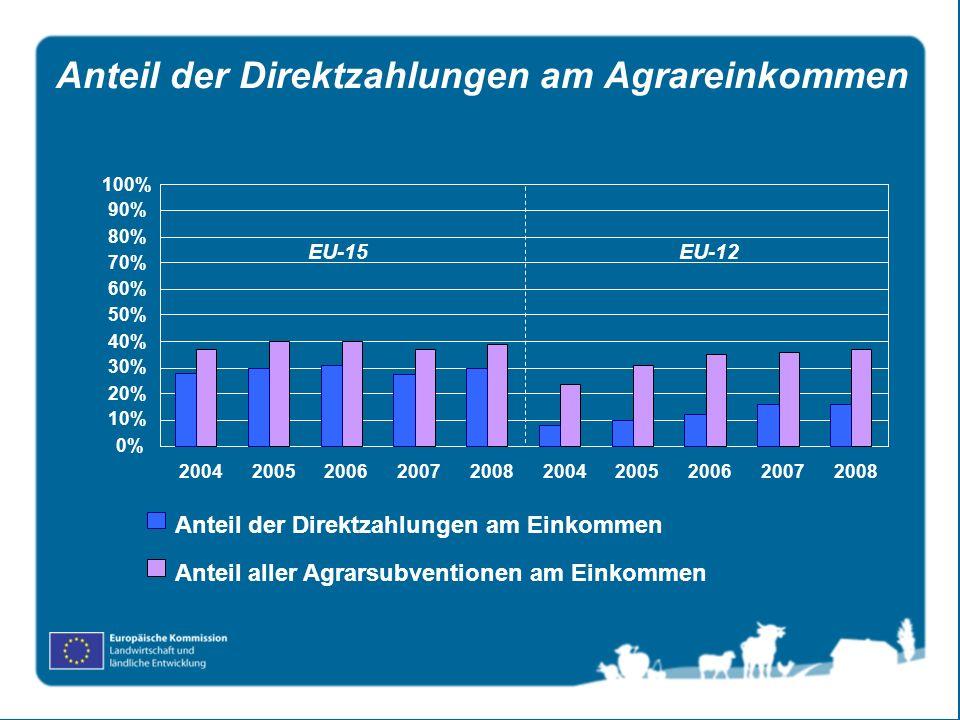 Anteil der Direktzahlungen am Agrareinkommen