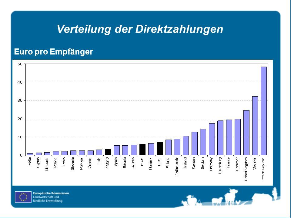 Verteilung der Direktzahlungen