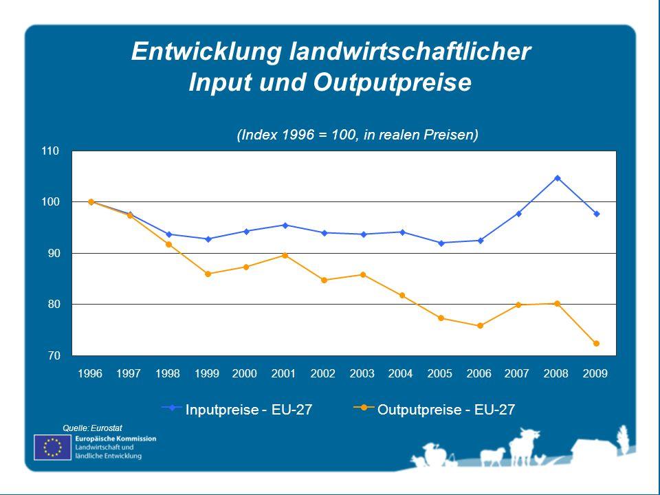 Entwicklung landwirtschaftlicher Input und Outputpreise