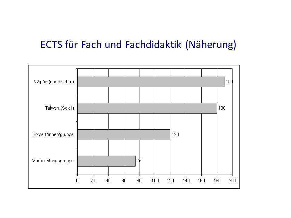 ECTS für Fach und Fachdidaktik (Näherung)
