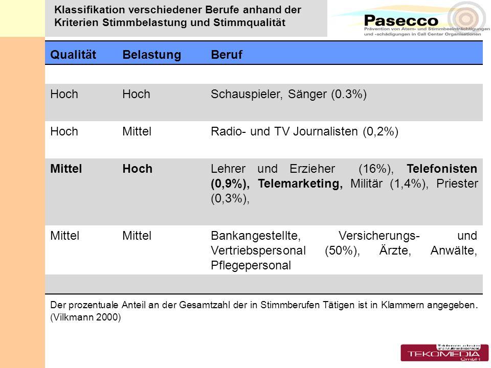 Schauspieler, Sänger (0.3%)