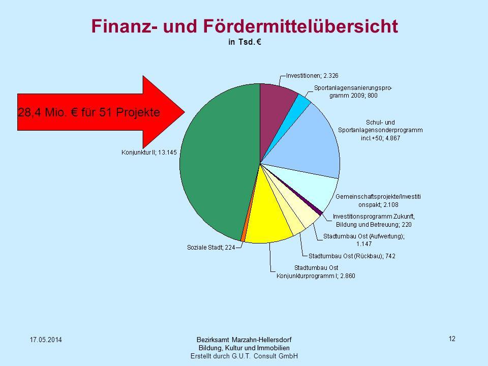 Finanz- und Fördermittelübersicht in Tsd. €