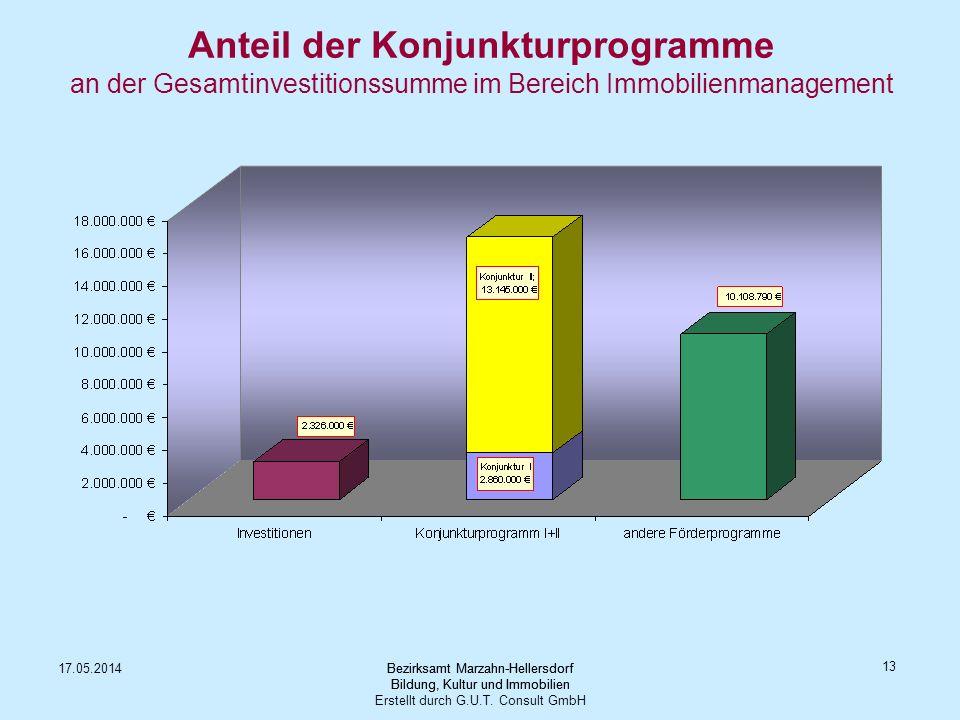 Anteil der Konjunkturprogramme an der Gesamtinvestitionssumme im Bereich Immobilienmanagement