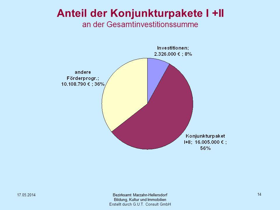 Anteil der Konjunkturpakete I +II an der Gesamtinvestitionssumme