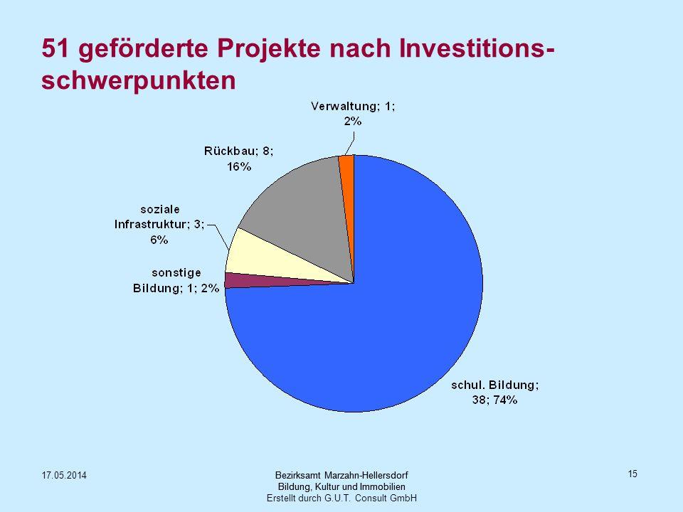 51 geförderte Projekte nach Investitions-schwerpunkten