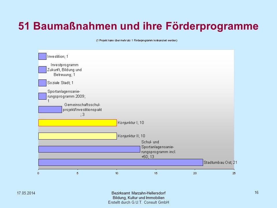 51 Baumaßnahmen und ihre Förderprogramme