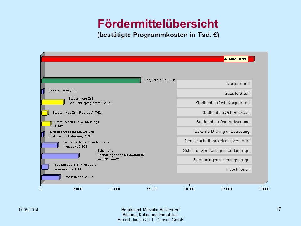 Fördermittelübersicht (bestätigte Programmkosten in Tsd. €)