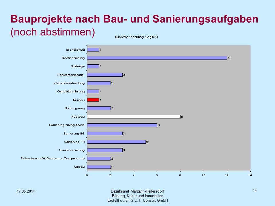 Bauprojekte nach Bau- und Sanierungsaufgaben (noch abstimmen)