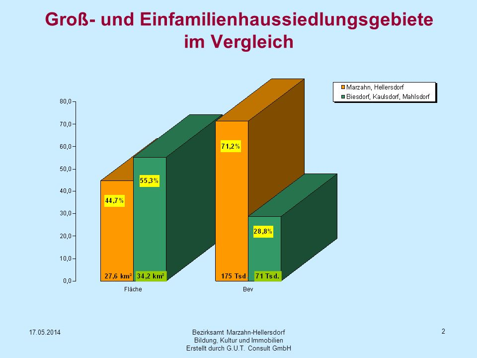 Groß- und Einfamilienhaussiedlungsgebiete im Vergleich
