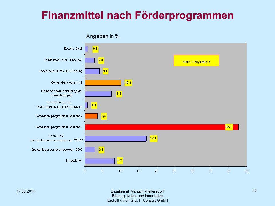 Finanzmittel nach Förderprogrammen