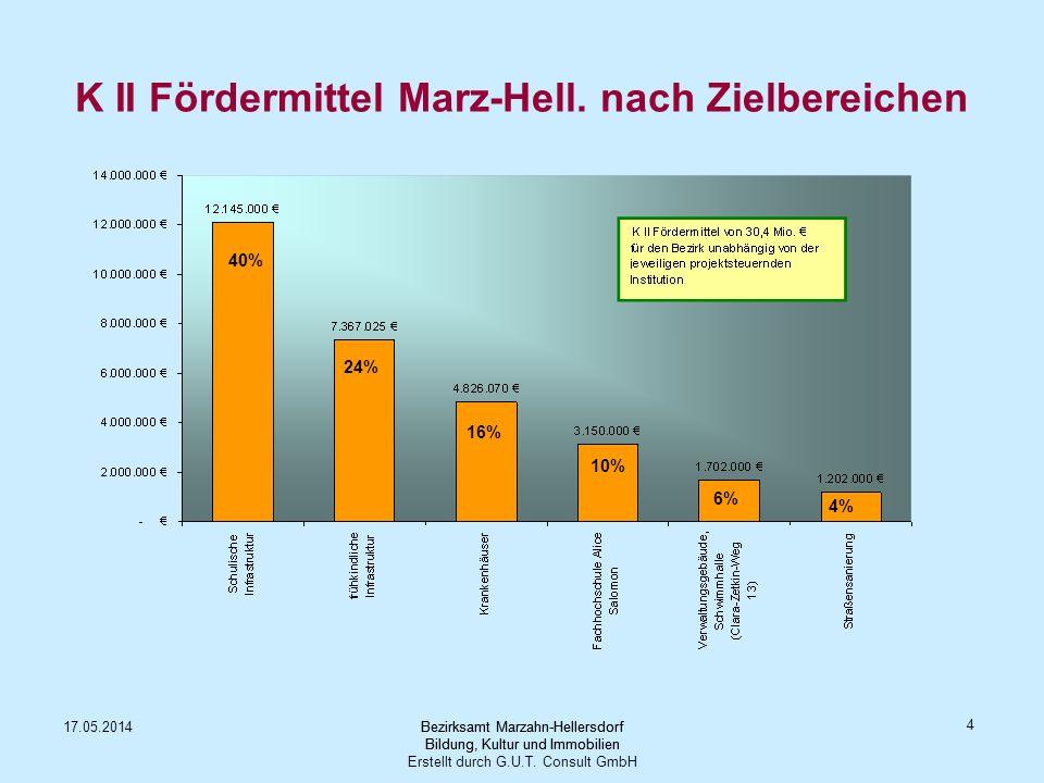 K II Fördermittel Marz-Hell. nach Zielbereichen