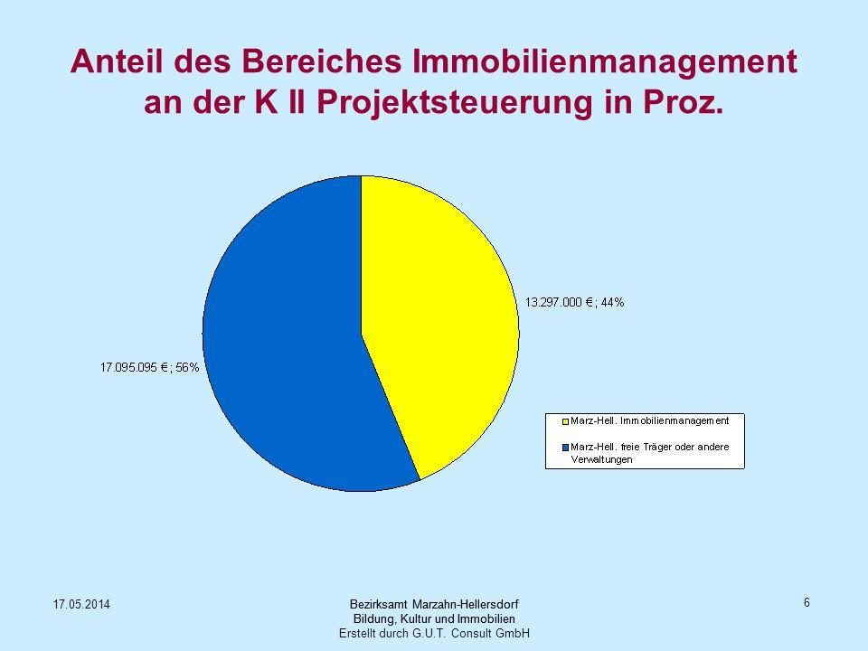 Anteil des Bereiches Immobilienmanagement an der K II Projektsteuerung in Proz.