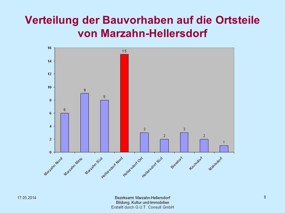 Verteilung der Bauvorhaben auf die Ortsteile von Marzahn-Hellersdorf
