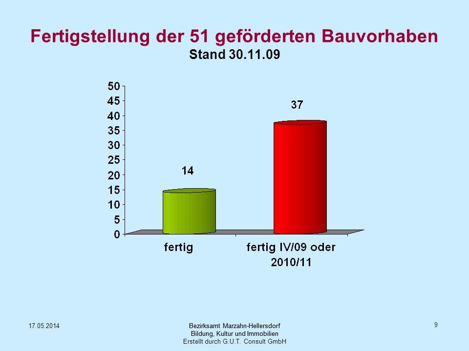Fertigstellung der 51 geförderten Bauvorhaben Stand 30.11.09