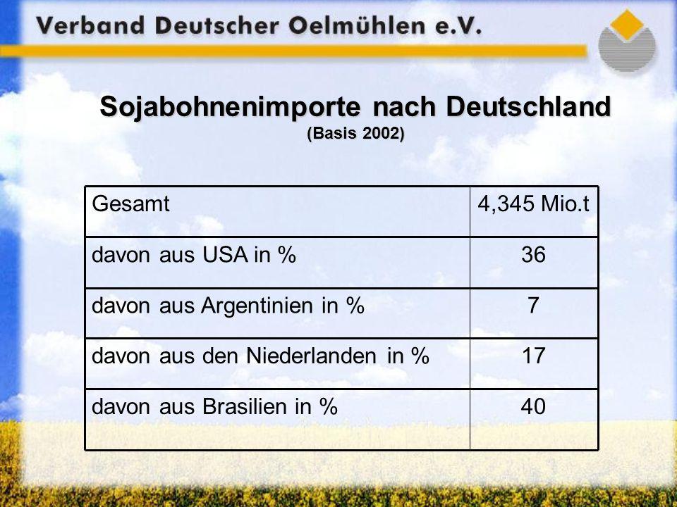 Sojabohnenimporte nach Deutschland (Basis 2002)