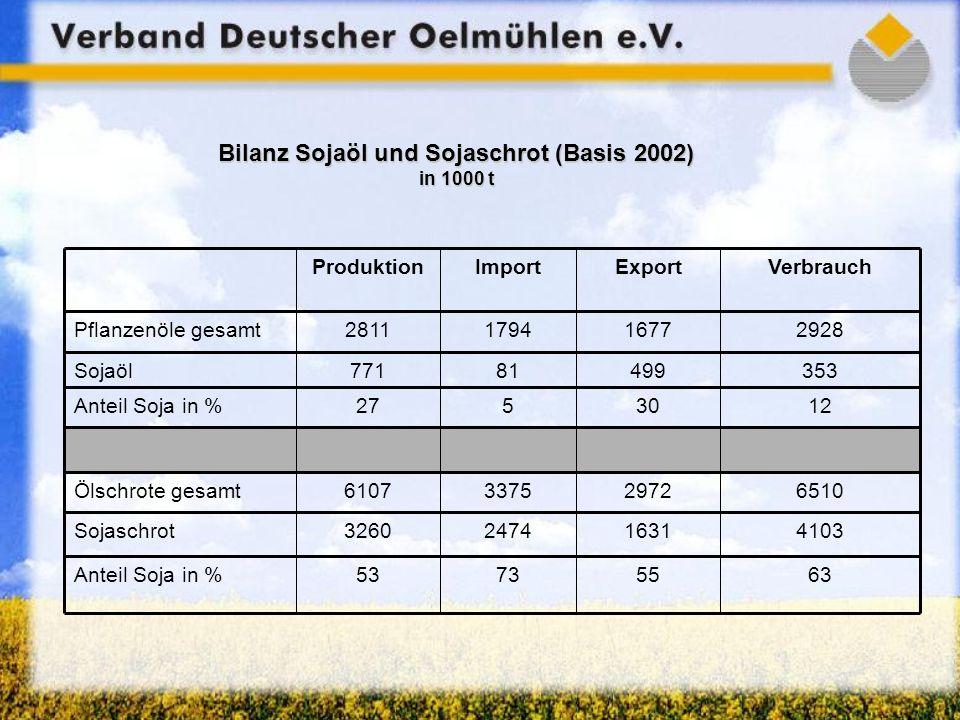 Bilanz Sojaöl und Sojaschrot (Basis 2002) in 1000 t