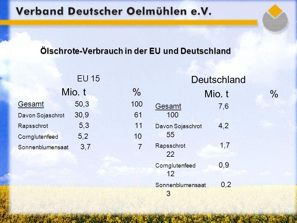 Ölschrote-Verbrauch in der EU und Deutschland