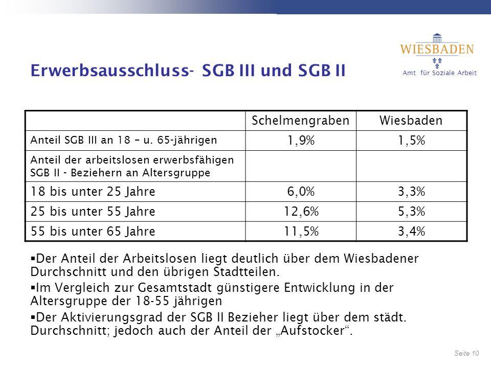 Erwerbsausschluss- SGB III und SGB II