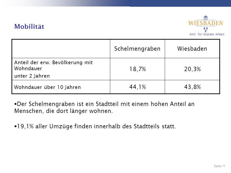 Mobilität Schelmengraben Wiesbaden 18,7% 20,3% 44,1% 43,8%