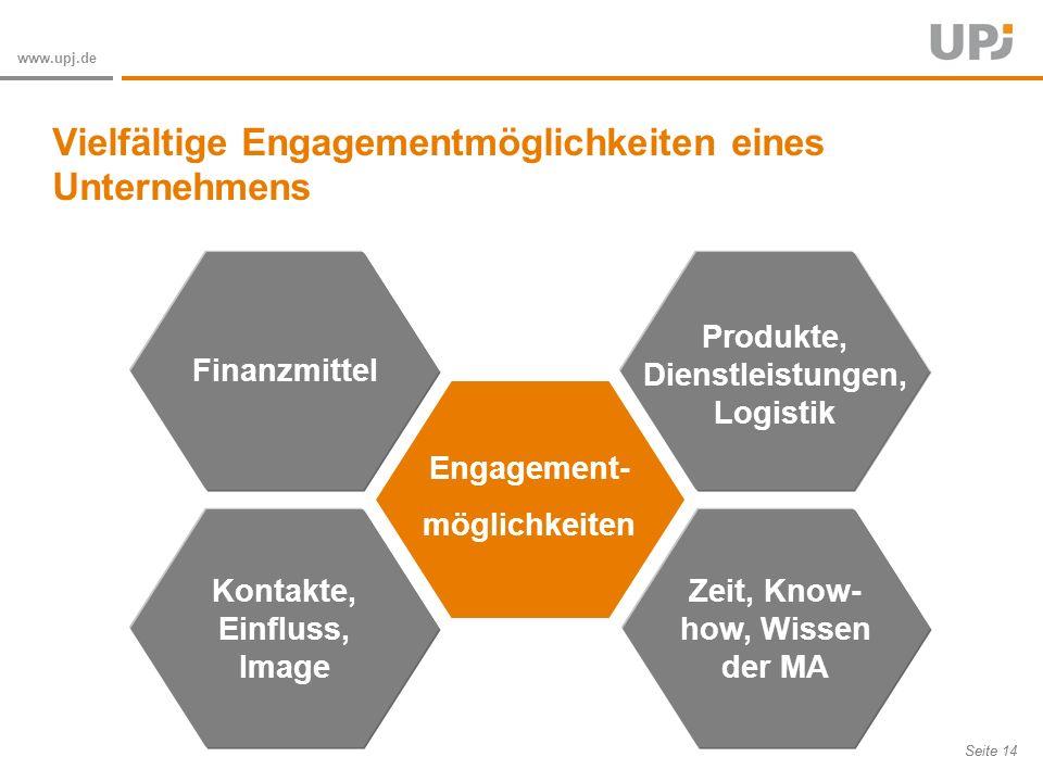 Vielfältige Engagementmöglichkeiten eines Unternehmens