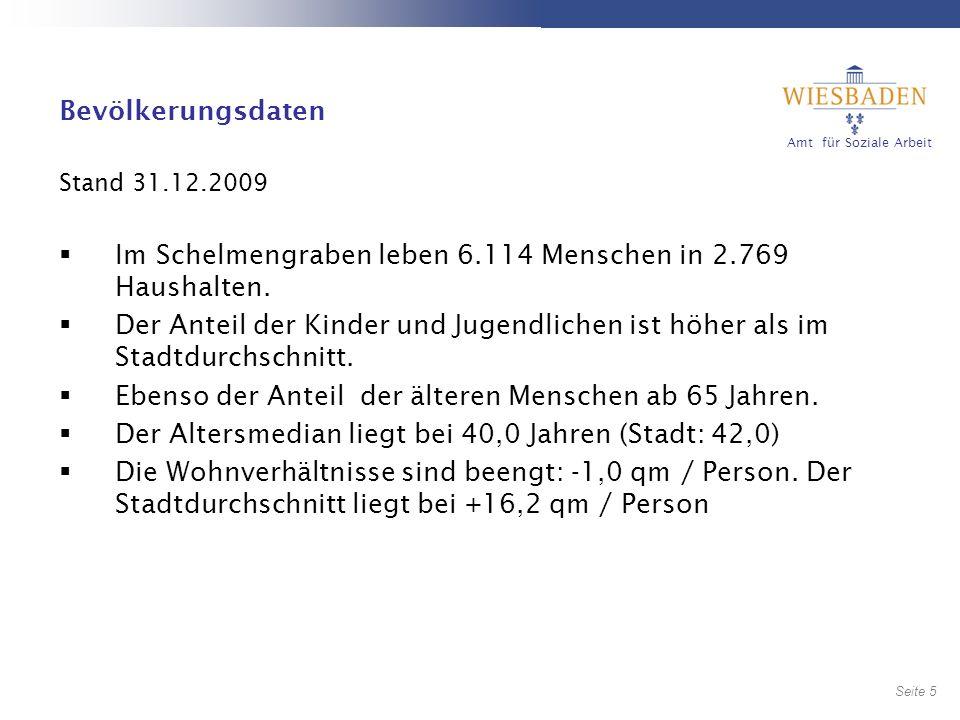 Im Schelmengraben leben 6.114 Menschen in 2.769 Haushalten.