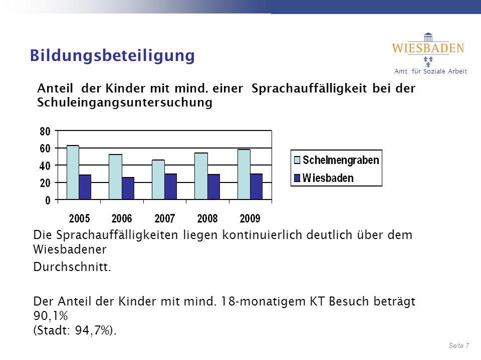Bildungsbeteiligung Anteil der Kinder mit mind. einer Sprachauffälligkeit bei der Schuleingangsuntersuchung.