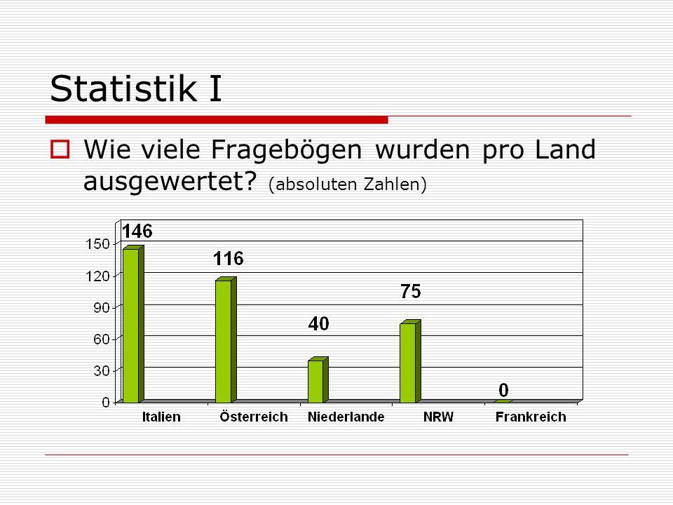 Statistik I Wie viele Fragebögen wurden pro Land ausgewertet (absoluten Zahlen)