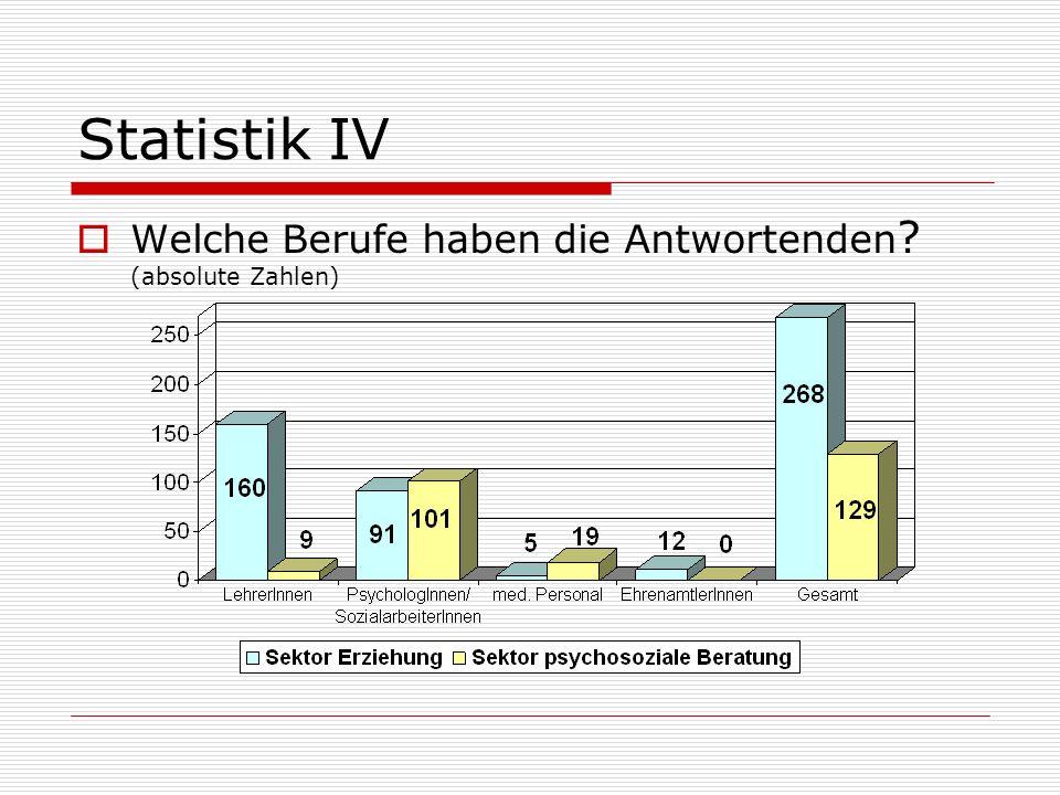 Statistik IV Welche Berufe haben die Antwortenden (absolute Zahlen)