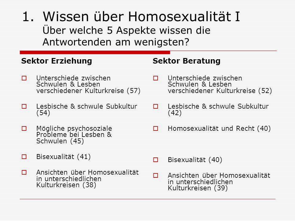 Wissen über Homosexualität I Über welche 5 Aspekte wissen die Antwortenden am wenigsten