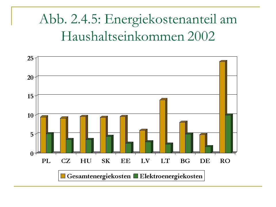 Abb. 2.4.5: Energiekostenanteil am Haushaltseinkommen 2002
