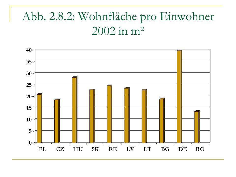 Abb. 2.8.2: Wohnfläche pro Einwohner 2002 in m²