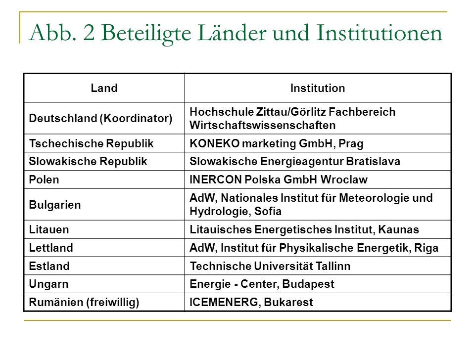Abb. 2 Beteiligte Länder und Institutionen
