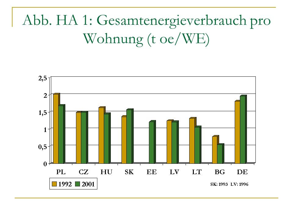 Abb. HA 1: Gesamtenergieverbrauch pro Wohnung (t oe/WE)