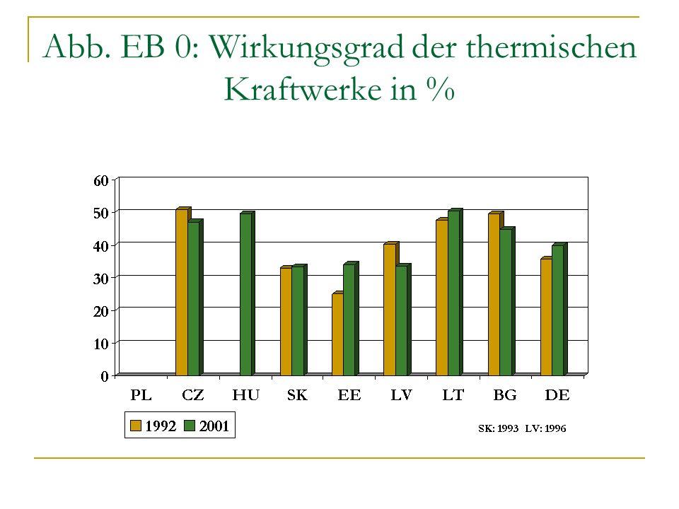 Abb. EB 0: Wirkungsgrad der thermischen Kraftwerke in %