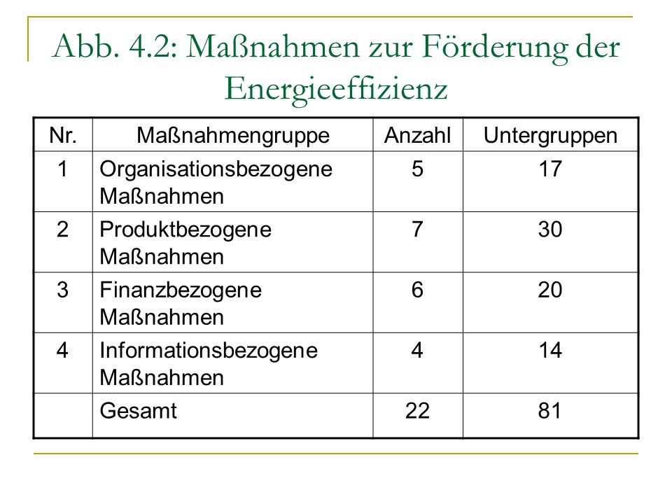 Abb. 4.2: Maßnahmen zur Förderung der Energieeffizienz