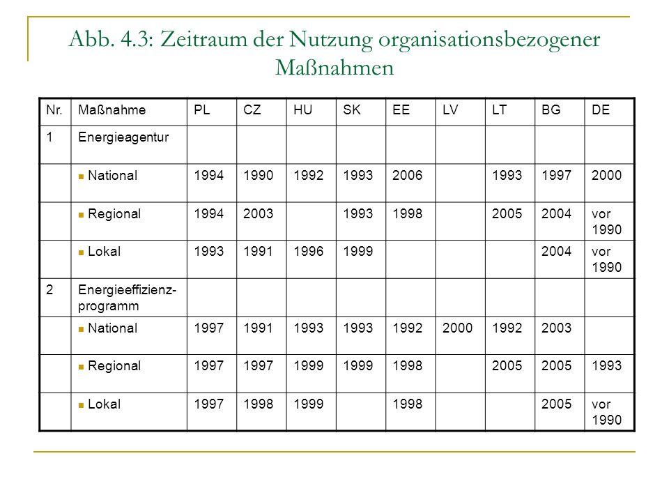 Abb. 4.3: Zeitraum der Nutzung organisationsbezogener Maßnahmen