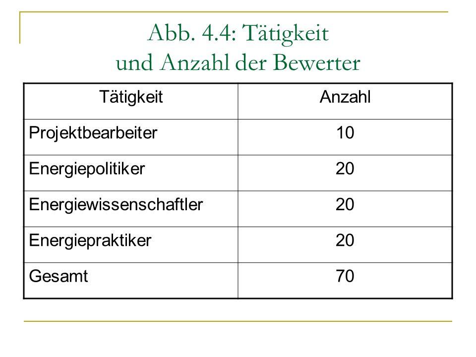 Abb. 4.4: Tätigkeit und Anzahl der Bewerter