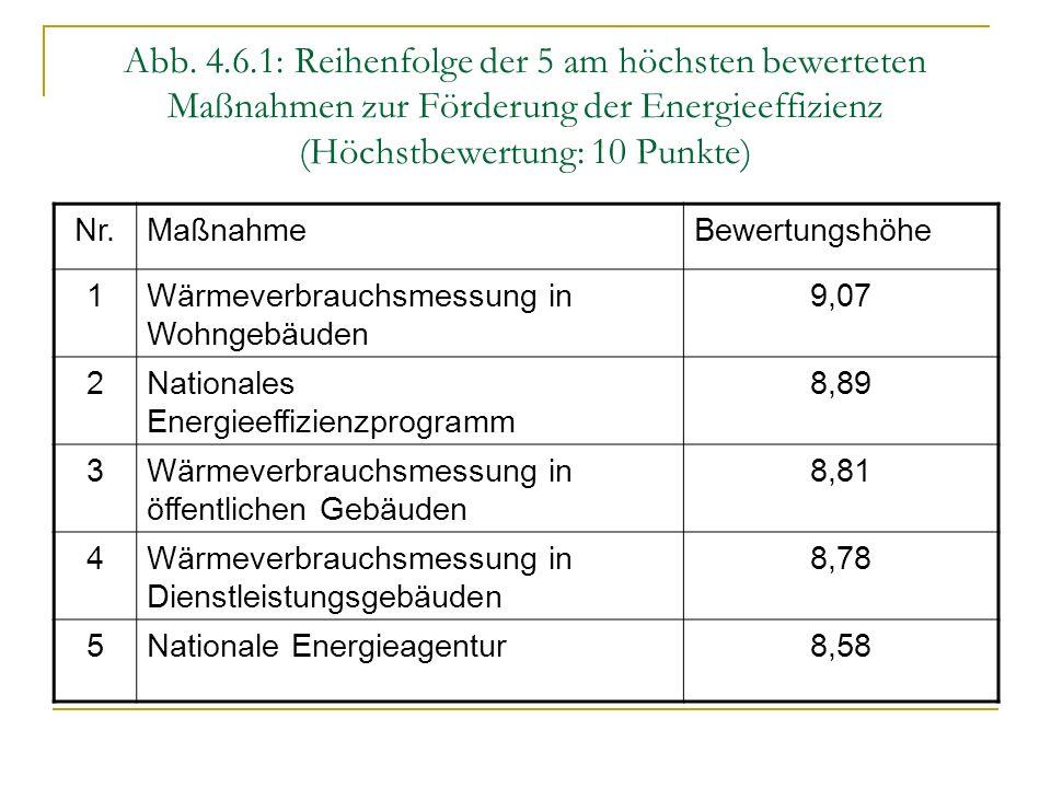 Abb. 4.6.1: Reihenfolge der 5 am höchsten bewerteten Maßnahmen zur Förderung der Energieeffizienz (Höchstbewertung: 10 Punkte)