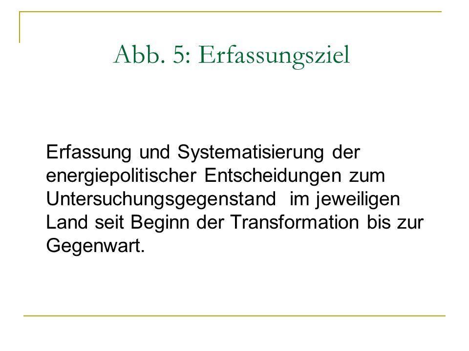 Abb. 5: Erfassungsziel