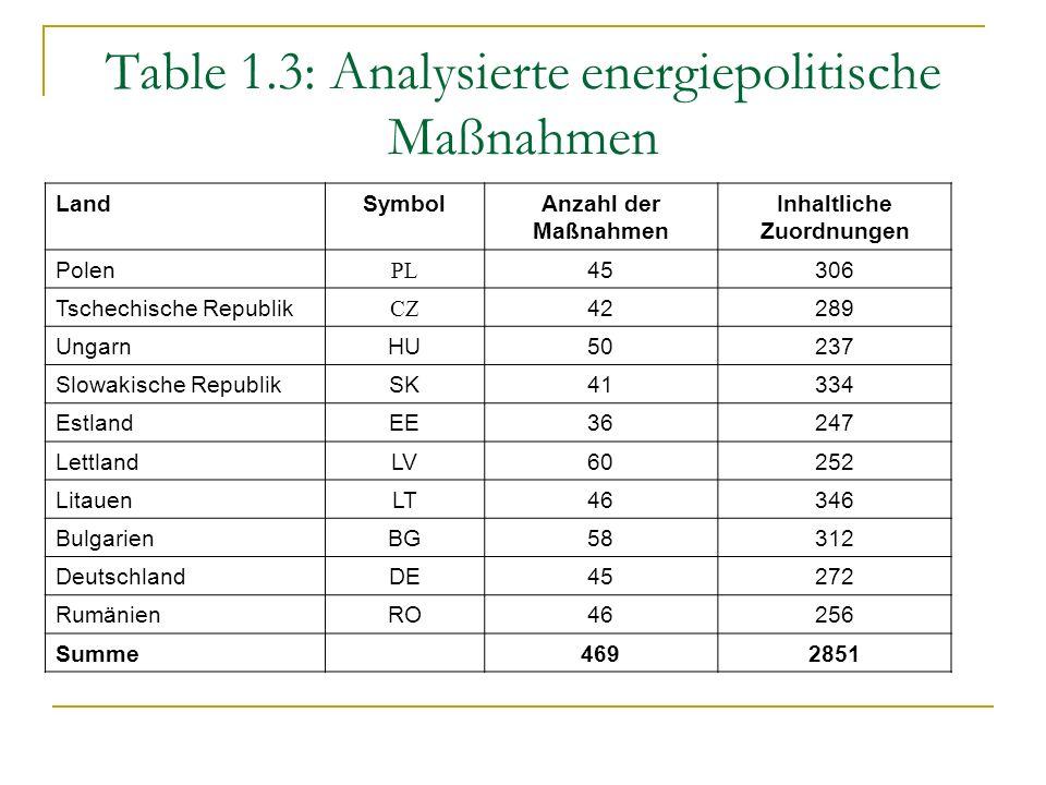 Table 1.3: Analysierte energiepolitische Maßnahmen