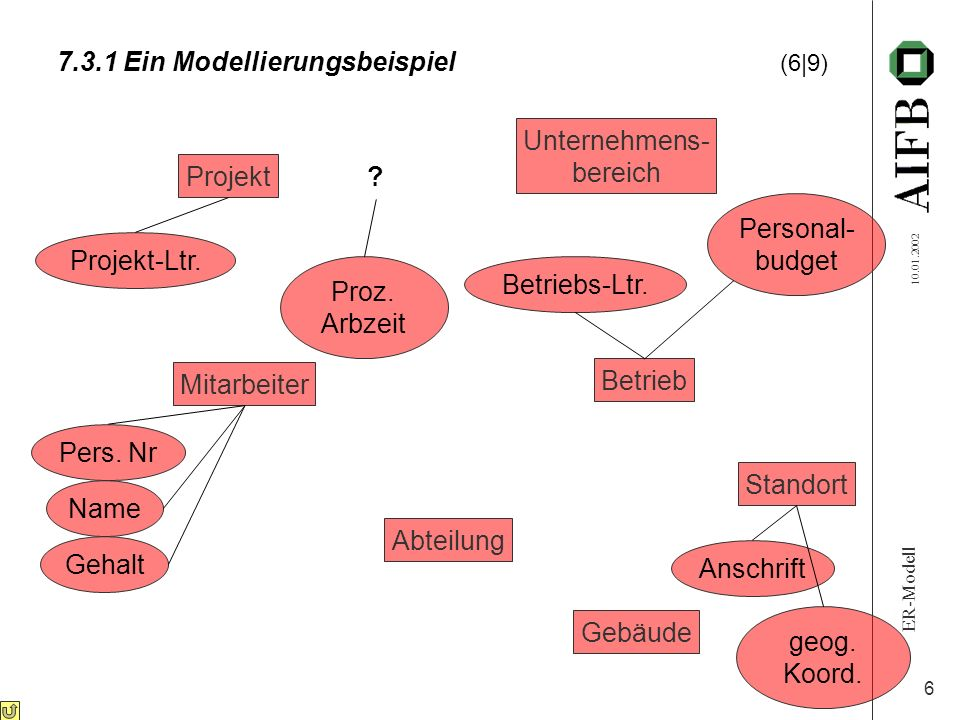 7.3.1 Ein Modellierungsbeispiel (6|9)