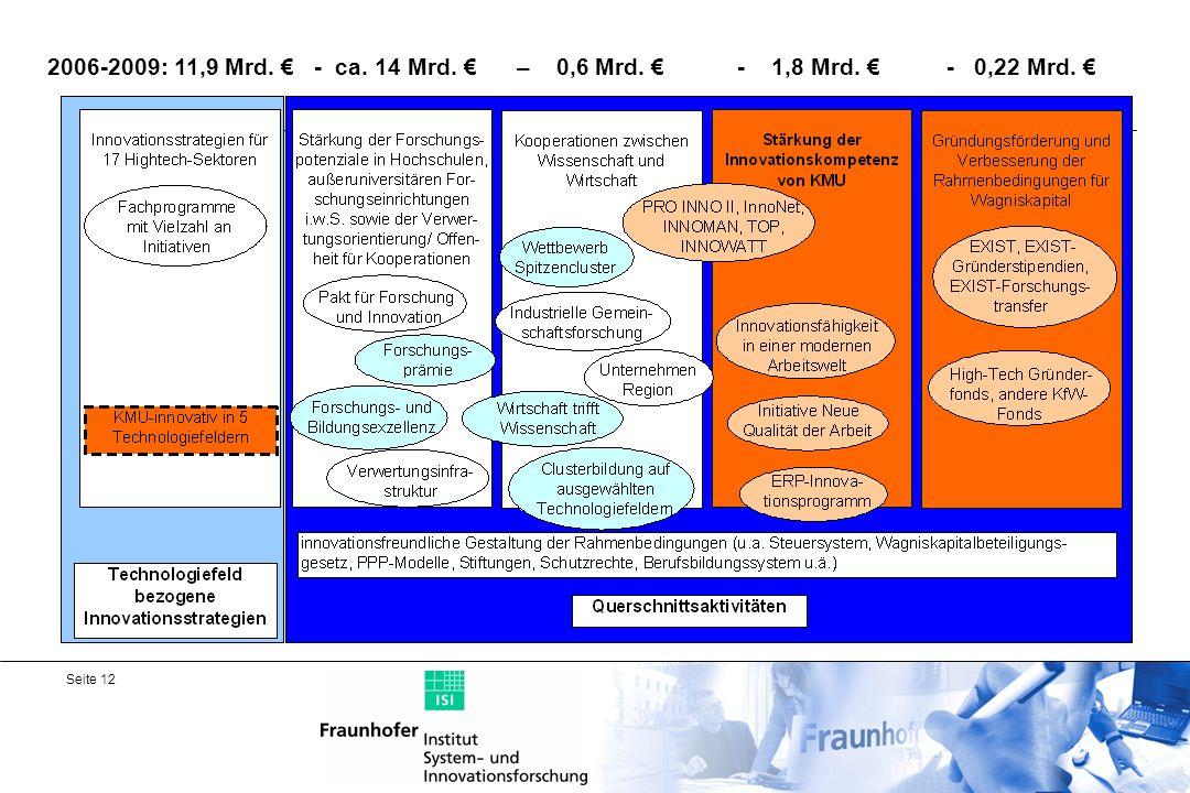 2006-2009: 11,9 Mrd. € - ca. 14 Mrd. € – 0,6 Mrd. € - 1,8 Mrd